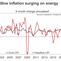 Is US inflation surging?