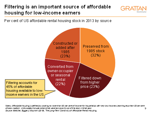 Grattan: Building more homes will help low-income earners