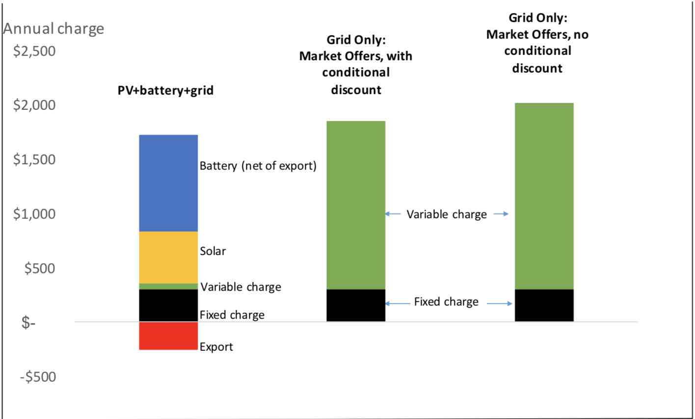 Solar Battery Now Cheaper Than Grid Power Macrobusiness How To Build A Tesla 4 Switch The Green Optimistic Which Shows That For These Assumptions Households Are Typically Better Off Installing 5 Kw And Rather Relying On Only Supply