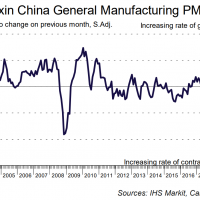 Caixin PMI confirms Chinese slippage