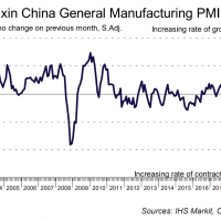 Caixin China PMI firm