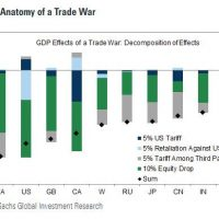 Who loses the trade war?