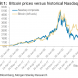 Inside the Bitcoin bear market
