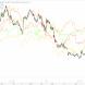 Australian dollar sinks, ASX rises as yield spreads tank