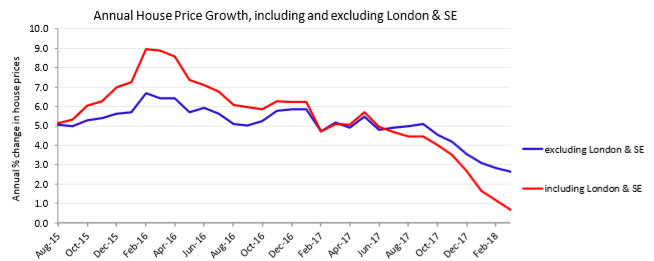 London house prices continue to fall - MacroBusiness