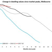 Comparing Australian house price melts