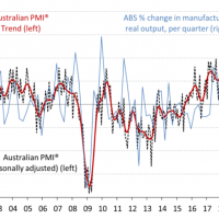 Manufacturing PMI goes boom!