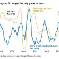 Morgan Stanley: China is not going to slow this time