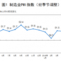 China PMIs keep on keeping on