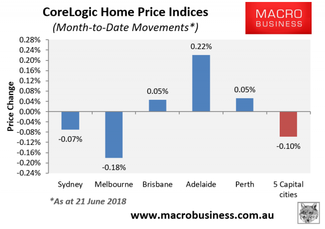corelogic weekly australian house price update  falls resume