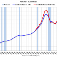 US house prices might be getting frothy again