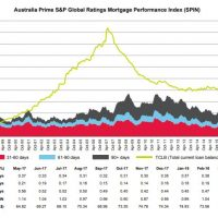 Aussiemortgage arrears stable