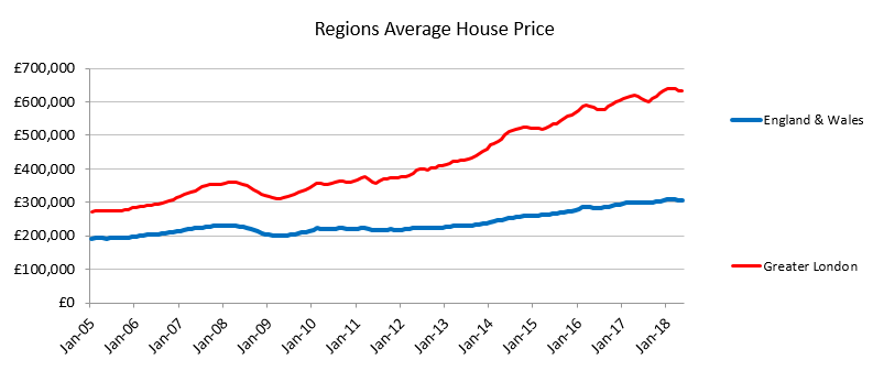 London house price rebound driven by top end - MacroBusiness