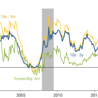 Which yield curve inversion is the one to watch?