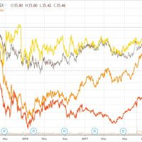 Gold miners smashed, banks rally as ASX climbs the wall of worry
