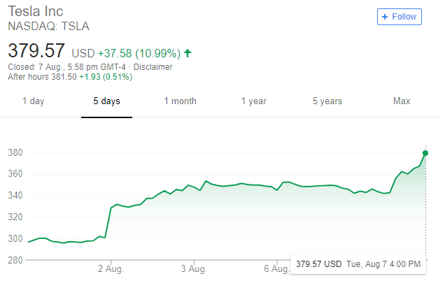 Spacex Stock Price >> Musk Looking To Privatise Tesla Macrobusiness