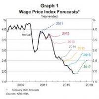 RBA slashes inflation forecast