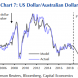 Capital Economics: Australian dollar headed for 65 cents