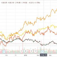 Australia dollar, ASX keep falling