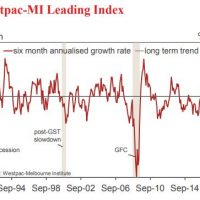 Australian leading index continues sag
