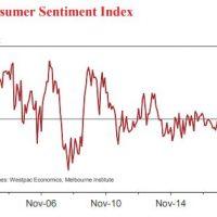 Consumer sentiment forecasts dour Xmas