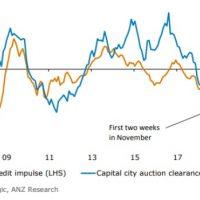 Aussie credit impulse lifting?