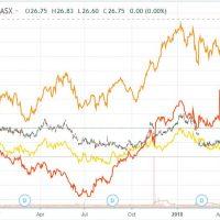 Australian dollar falls as Aussie bonds catch a bid
