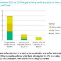 Renewables to power 80% of Australia by 2030?