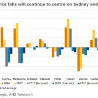 ANZ gives up on rate hikes