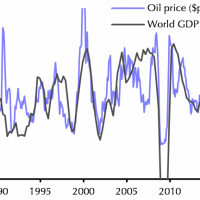 The economic impact of falling oil