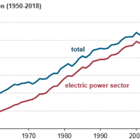US coal usage crashes to 40 year lows, no blackouts