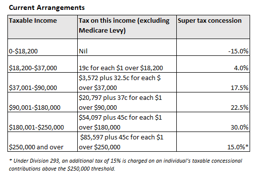 More proof superannuation benefits the wealthy - MacroBusiness