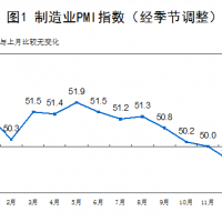 China PMI remains in contraction