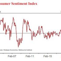 Rate cut talk lifts consumer sentiment