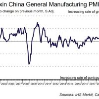 China Caixin PMI down down