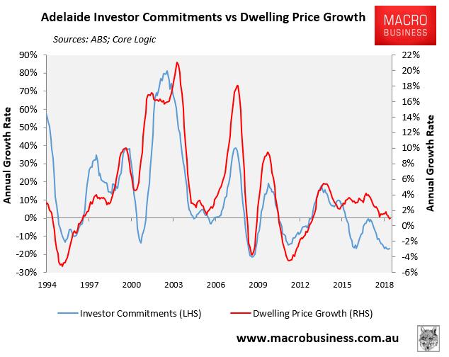 Adelaide investor finance vs prices - MacroBusiness