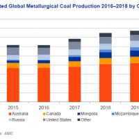 Aussie coking coal eaten by Cold War 2.0?