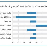 Manpower hiring intentions fall
