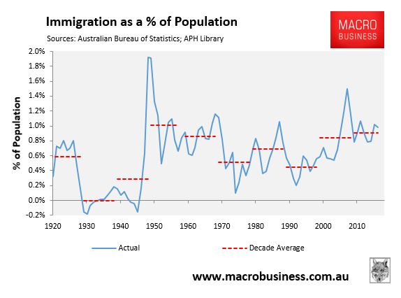 Immigration as a % of population growth