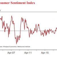 Consumer sentiment gives Budget a bleak smile