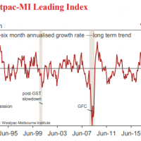 Aussie leading index lifts to mediocre