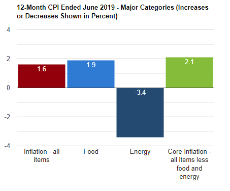 U.S. producer prices rise a modest 0.1% in June