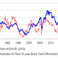 Is the Australian dollar carry trade back?