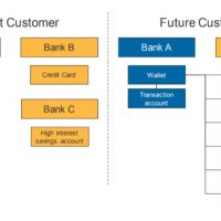 Open banking the next threat for majors