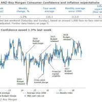 Consumer confidence takes GDP hit