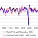 Global recession or inventory cycle?