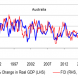 Aussie credit impulse rises