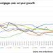 APRA specufestor lending bogged by deleveraging
