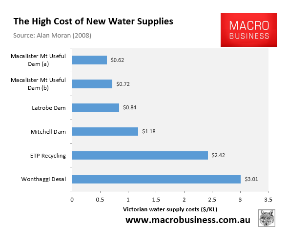 High cost of new water supplies