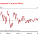 Consumer sentiment corrects an overshoot